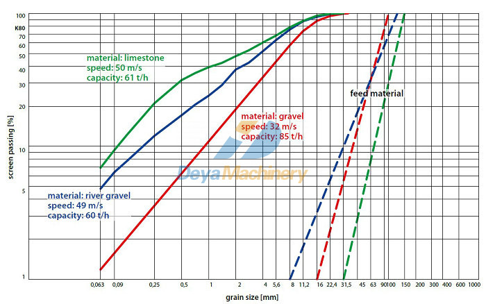 Production curves of  sand making machine